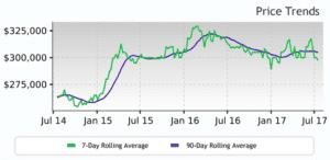 Wasilla Market Trends
