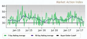 Market Trends 9/4/17